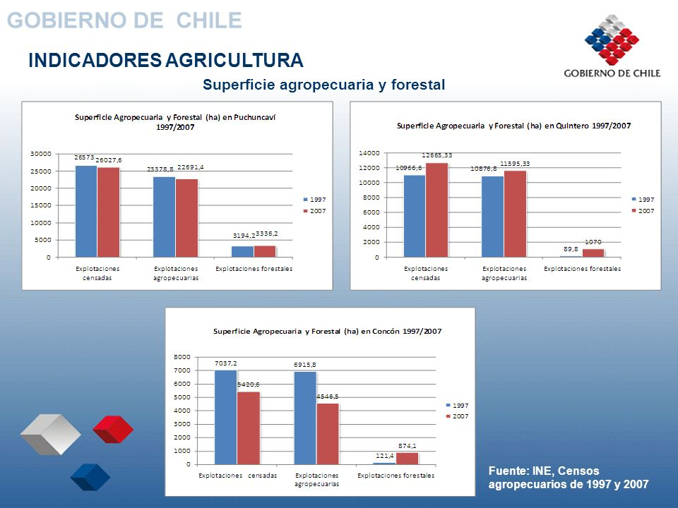 Superficie agropecuaria y forestal