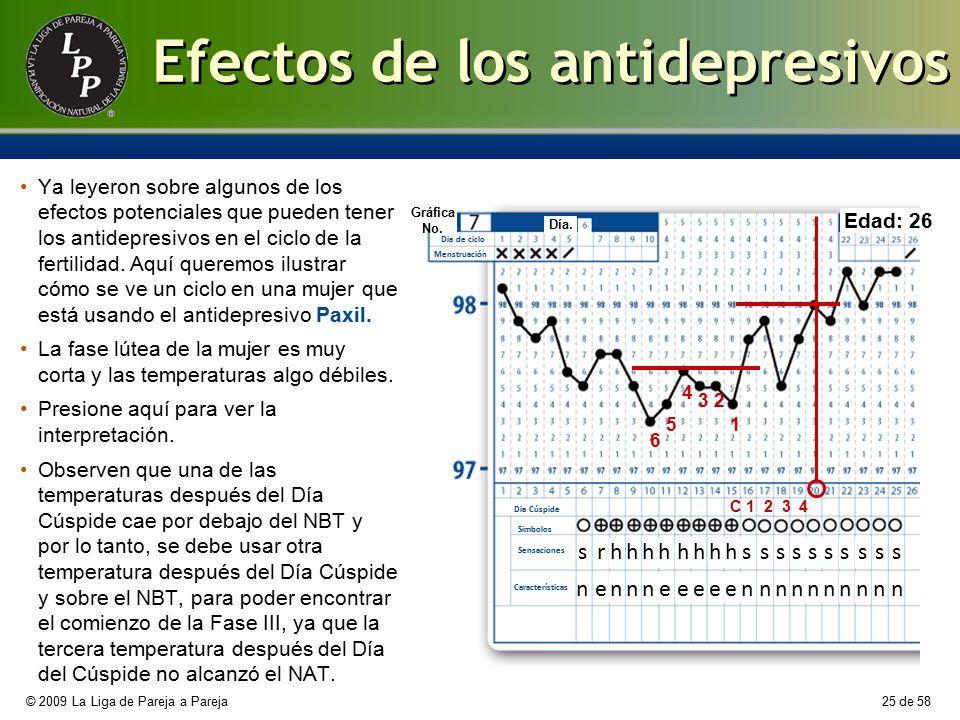 Efectos de los antidepresivos
