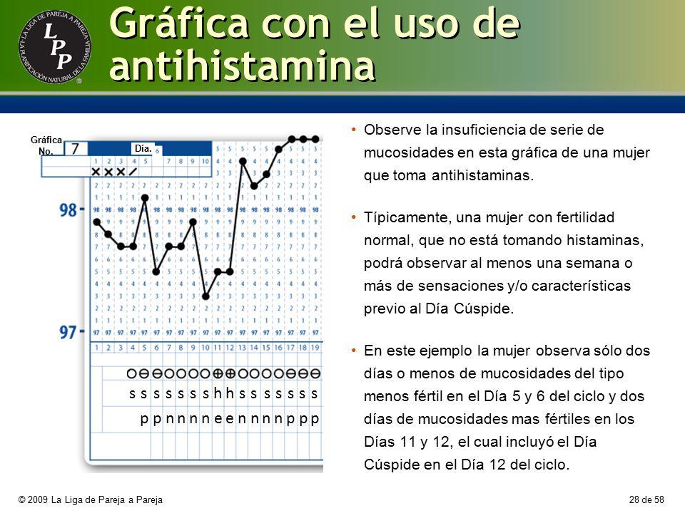 Gráfica con el uso de antihistamina