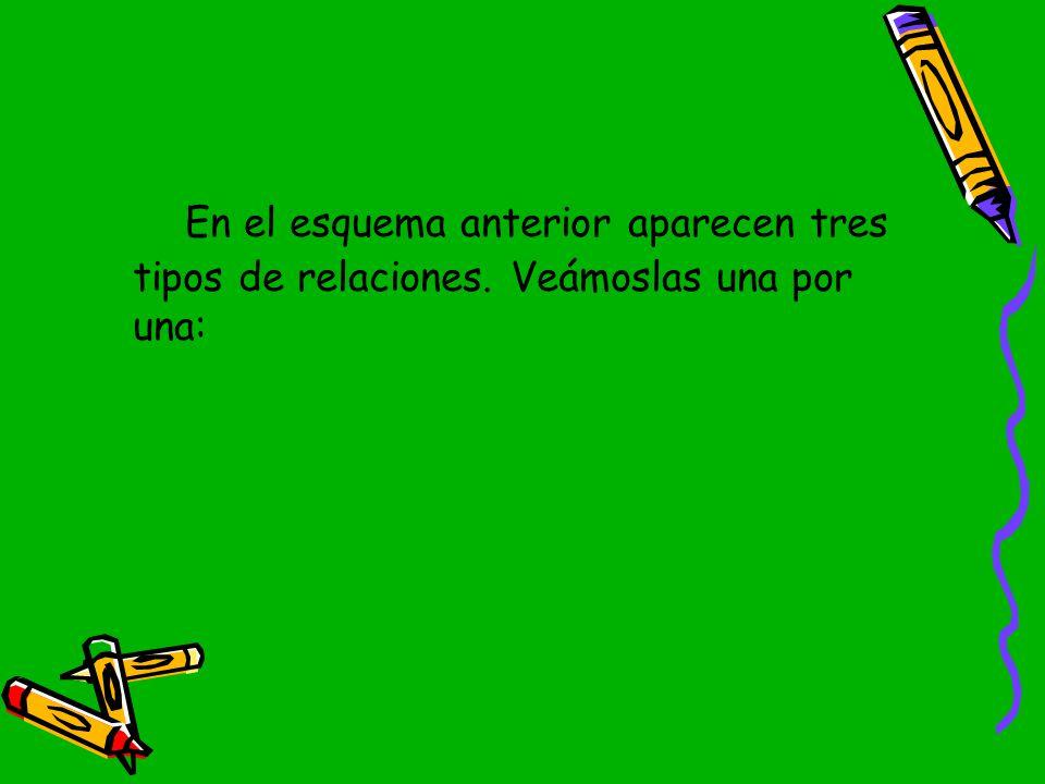 En el esquema anterior aparecen tres tipos de relaciones