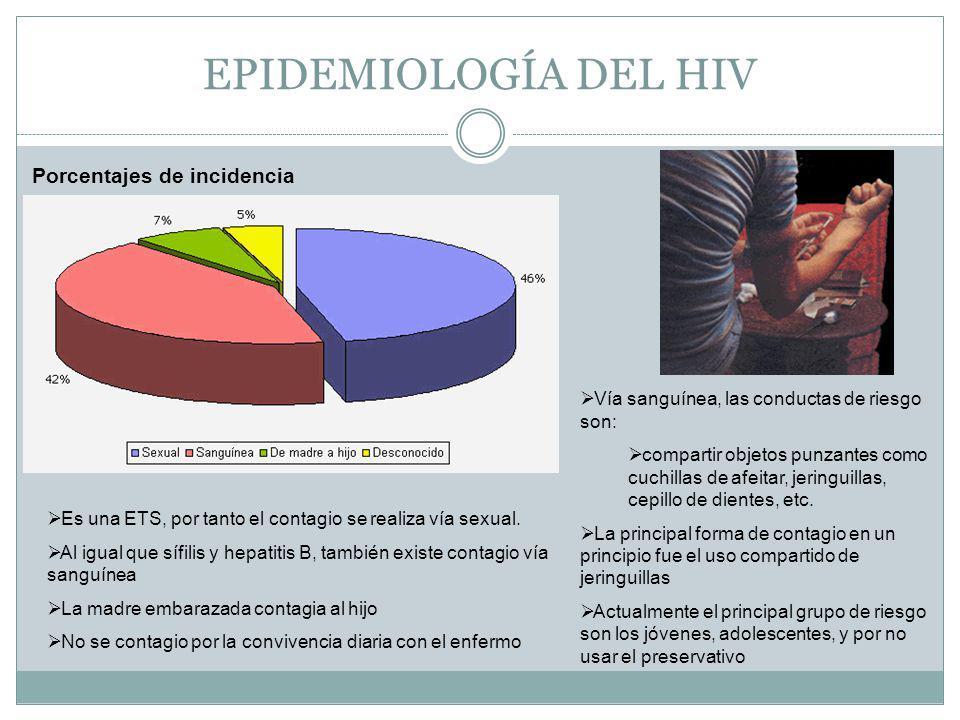 EPIDEMIOLOGÍA DEL HIV Porcentajes de incidencia