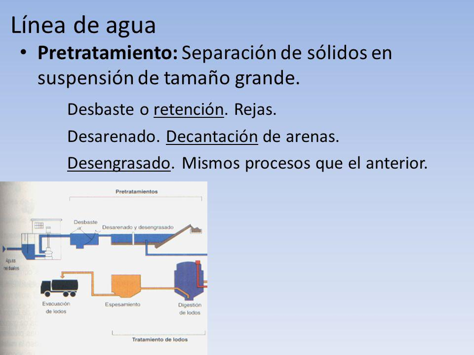Línea de agua Pretratamiento: Separación de sólidos en suspensión de tamaño grande. Desbaste o retención. Rejas.