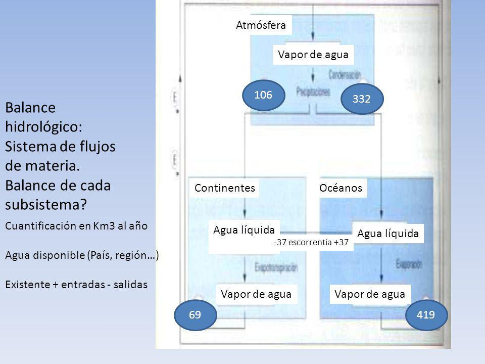 Atmósfera Vapor de agua. 106. 332. Balance hidrológico: Sistema de flujos de materia. Balance de cada subsistema