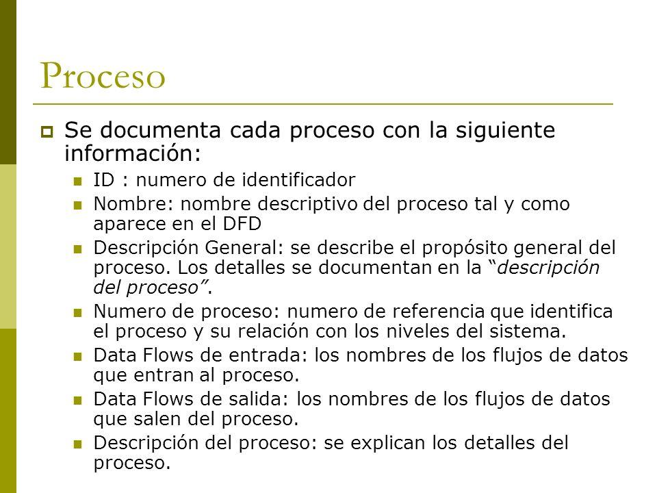 Proceso Se documenta cada proceso con la siguiente información: