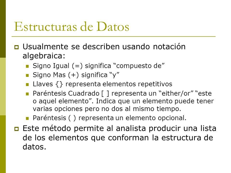 Estructuras de Datos Usualmente se describen usando notación algebraica: Signo Igual (=) significa compuesto de
