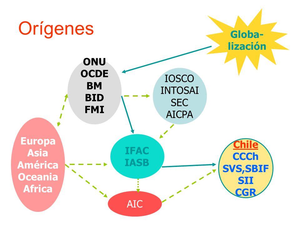 Orígenes Globa- lización ONU OCDE BM IOSCO BID INTOSAI FMI SEC AICPA