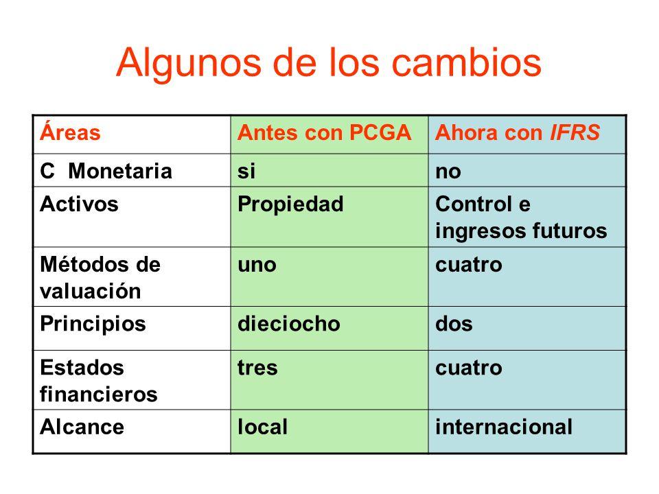Algunos de los cambios Áreas Antes con PCGA Ahora con IFRS C Monetaria