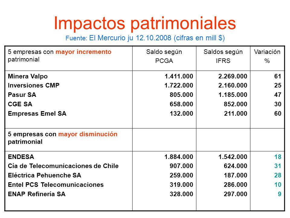 Impactos patrimoniales Fuente: El Mercurio ju 12. 10