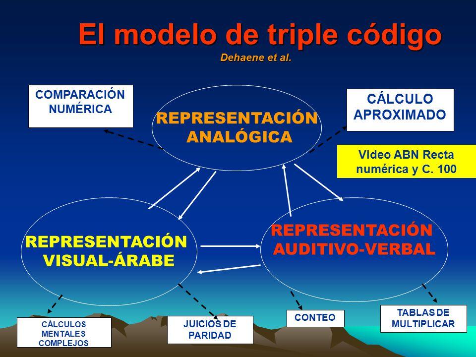 El modelo de triple código Dehaene et al.