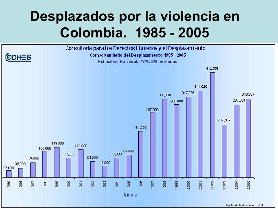 Desplazados por la violencia en Colombia. 1985 - 2005