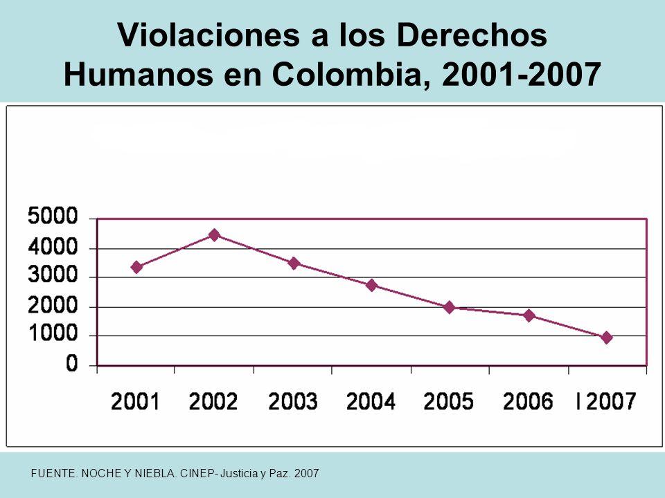 Violaciones a los Derechos Humanos en Colombia, 2001-2007