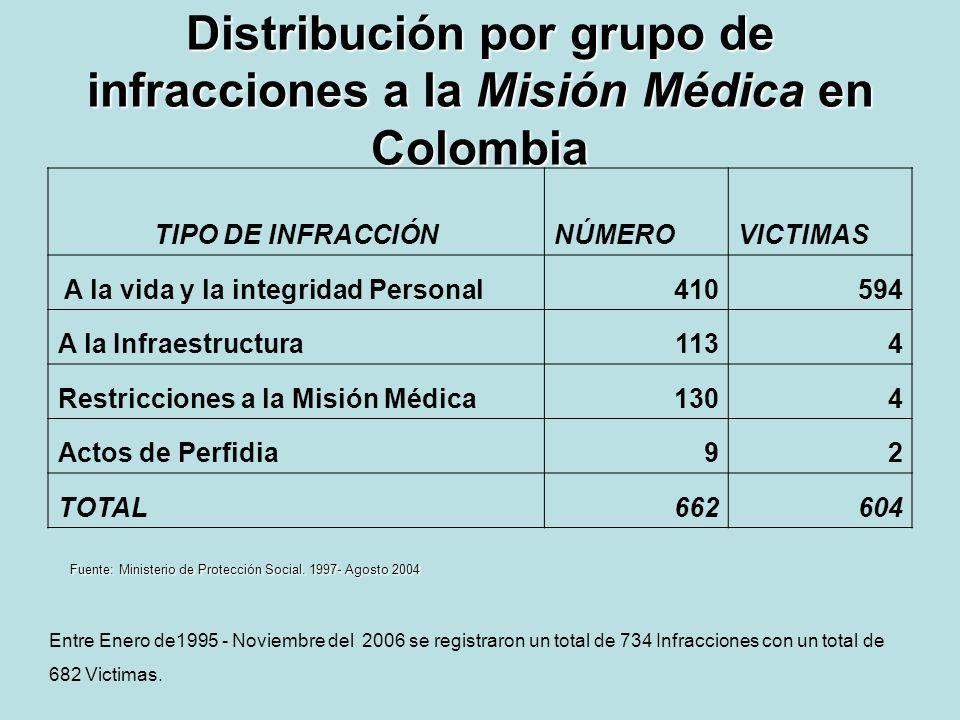 Distribución por grupo de infracciones a la Misión Médica en Colombia