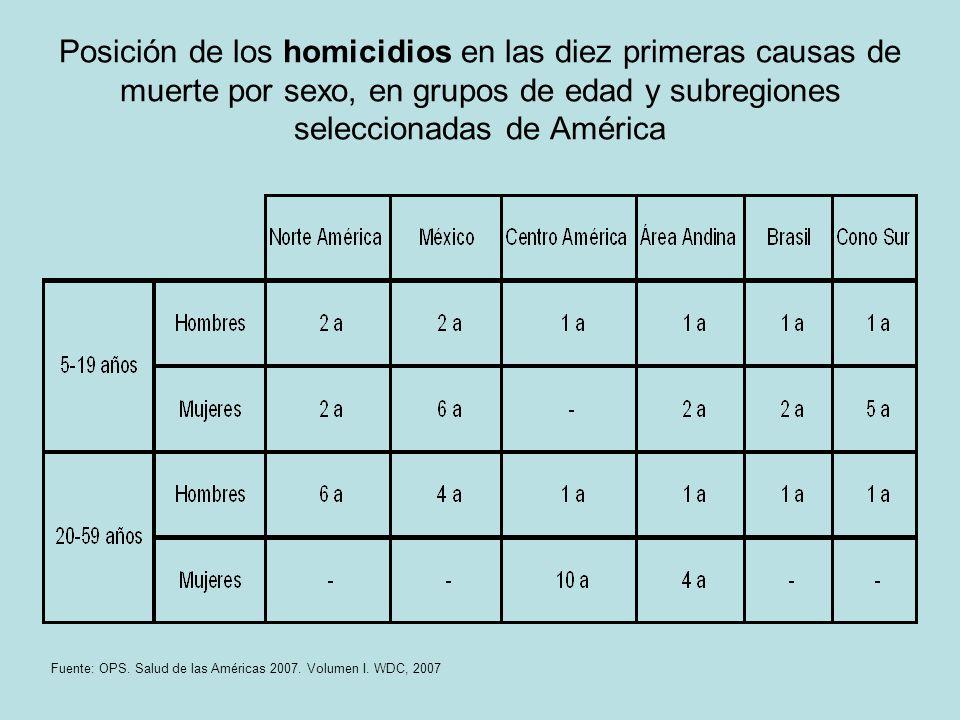 Posición de los homicidios en las diez primeras causas de muerte por sexo, en grupos de edad y subregiones seleccionadas de América