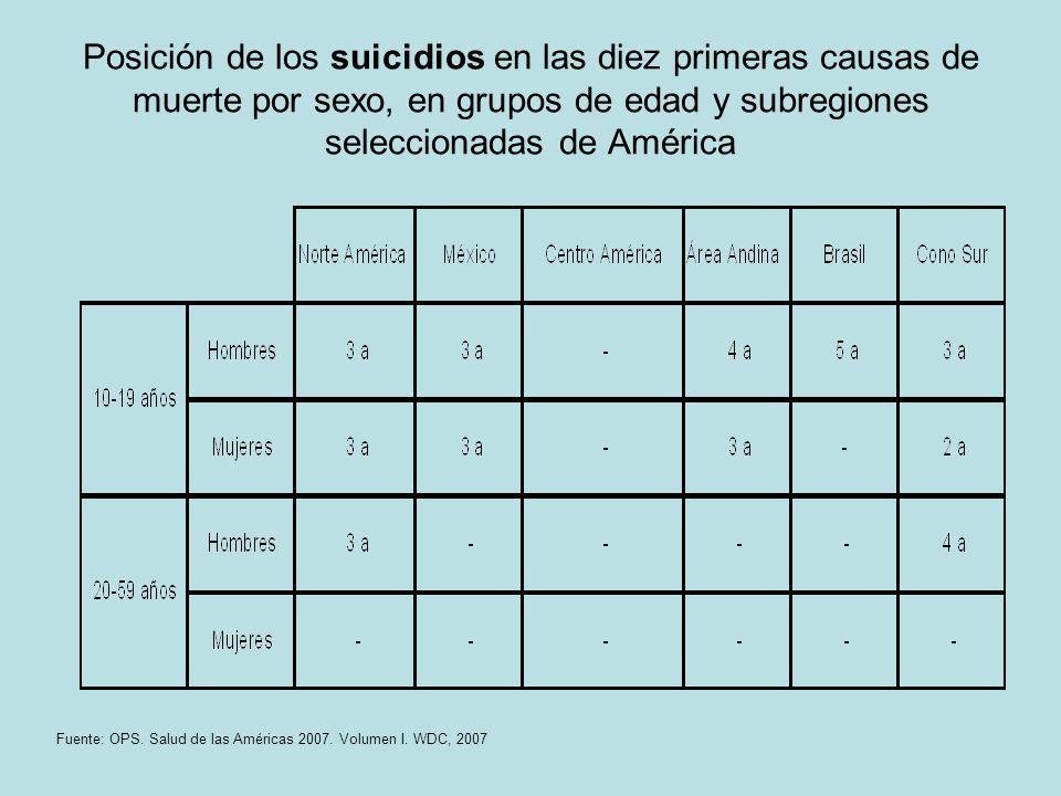 Posición de los suicidios en las diez primeras causas de muerte por sexo, en grupos de edad y subregiones seleccionadas de América