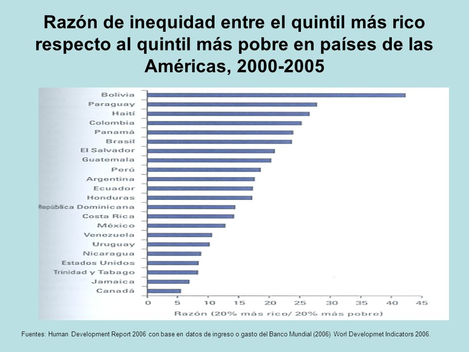 Razón de inequidad entre el quintil más rico respecto al quintil más pobre en países de las Américas, 2000-2005