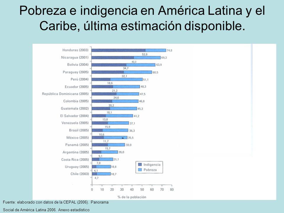 Pobreza e indigencia en América Latina y el Caribe, última estimación disponible.