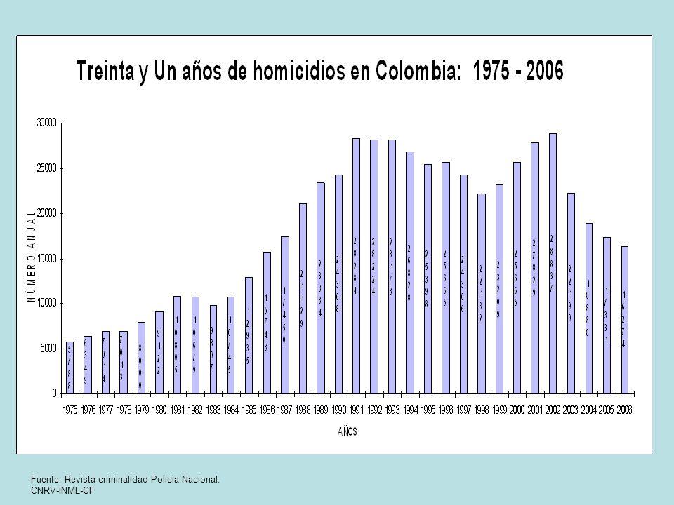 Fuente: Revista criminalidad Policía Nacional. CNRV-INML-CF