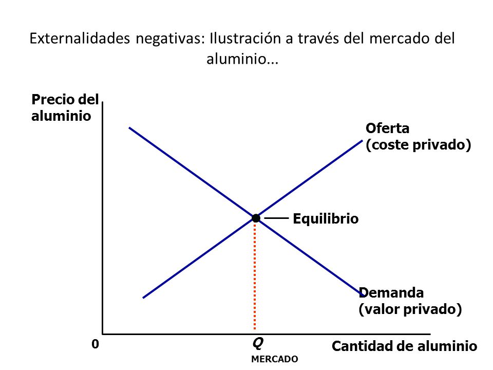 Externalidades negativas: Ilustración a través del mercado del aluminio...