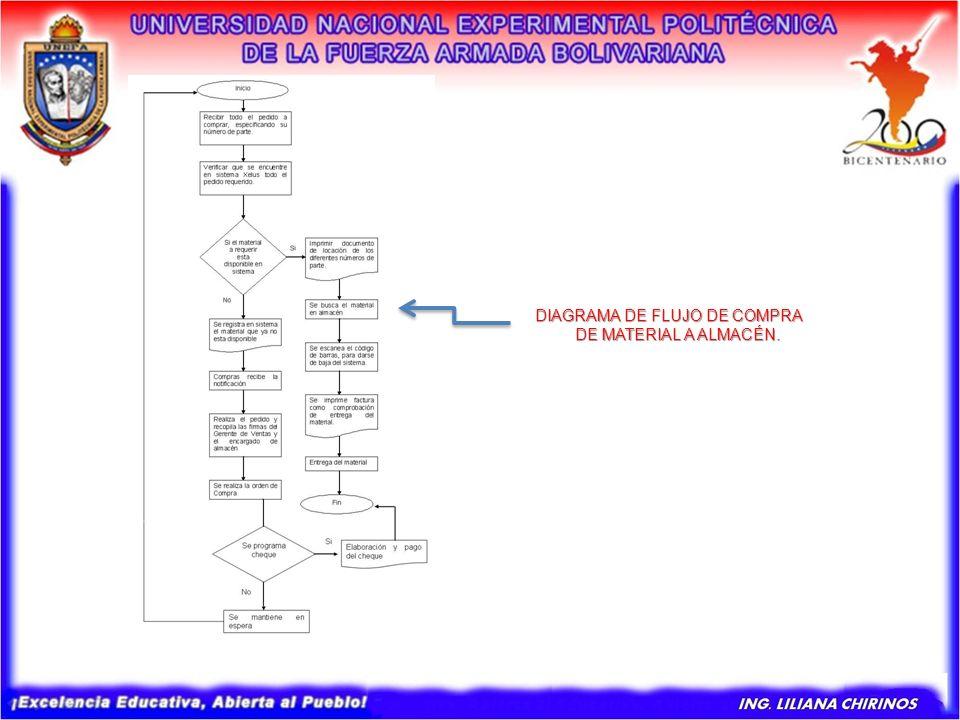DIAGRAMA DE FLUJO DE COMPRA DE MATERIAL A ALMACÉN.