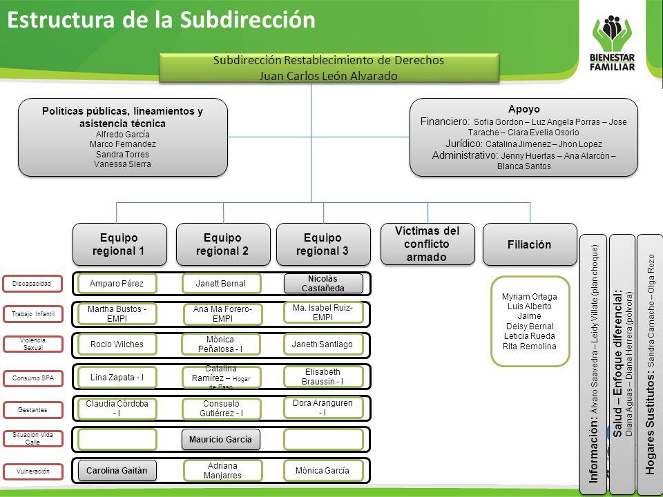 Estructura de la Subdirección