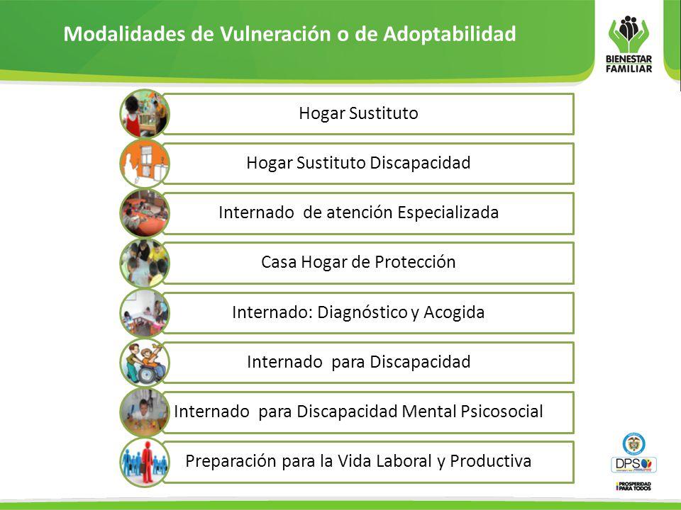Modalidades de Vulneración o de Adoptabilidad