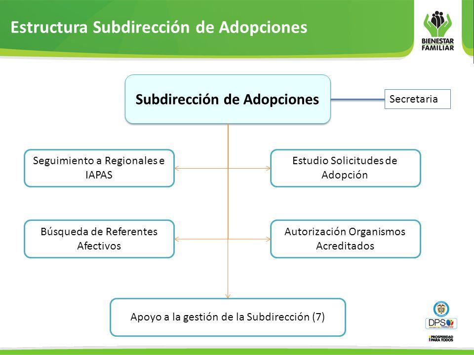 Subdirección de Adopciones