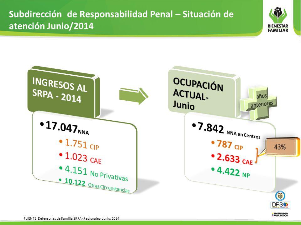 17.047NNA 7.842 NNA en Centros INGRESOS AL SRPA - 2014