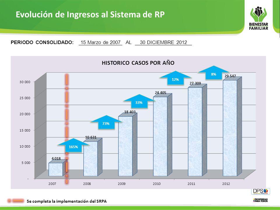 Evolución de Ingresos al Sistema de RP
