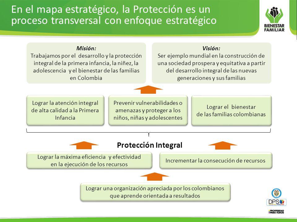 En el mapa estratégico, la Protección es un proceso transversal con enfoque estratégico