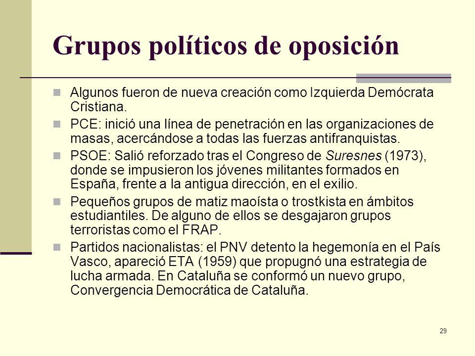 Grupos políticos de oposición