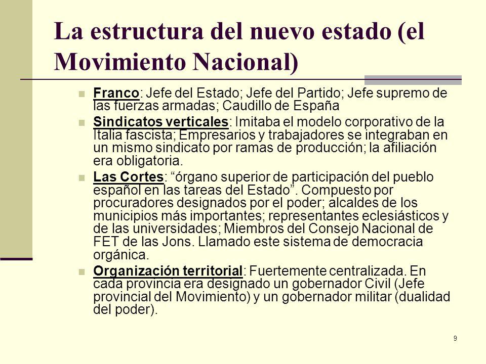 La estructura del nuevo estado (el Movimiento Nacional)