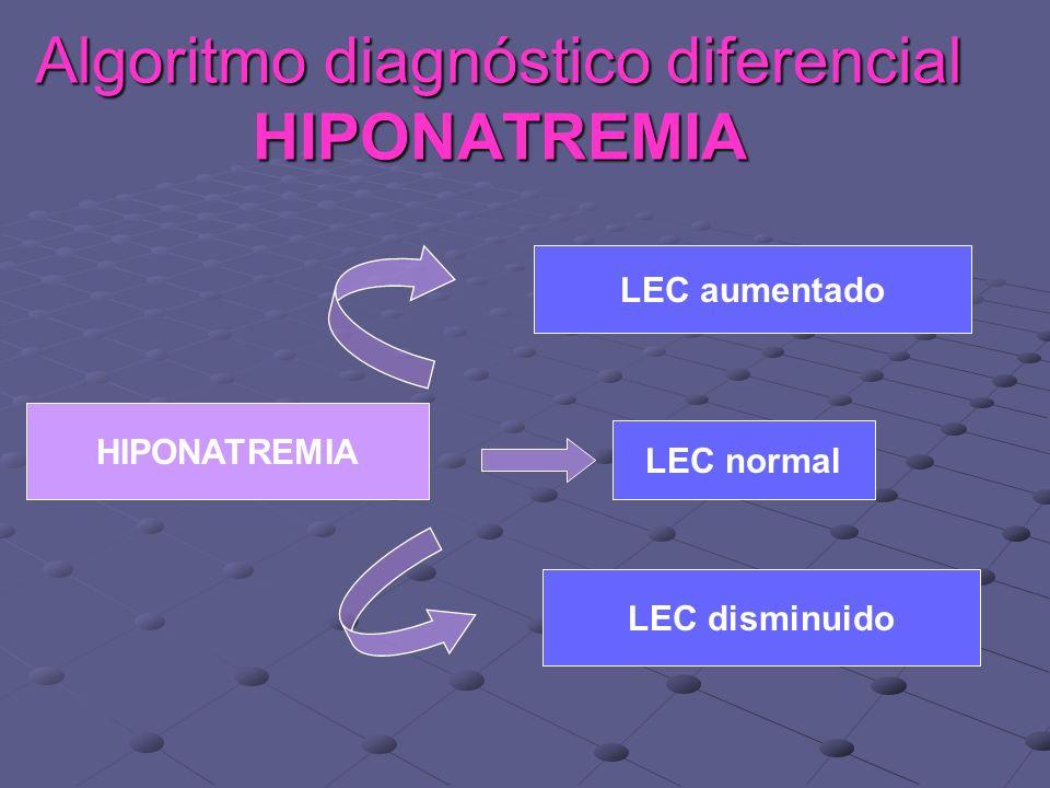 Algoritmo diagnóstico diferencial HIPONATREMIA