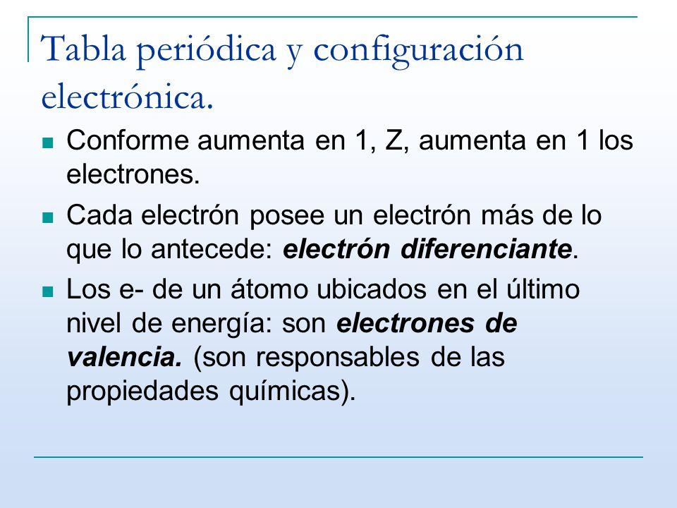 Tabla peridica y configuracin electrnica ppt video online tabla peridica y configuracin electrnica urtaz Image collections