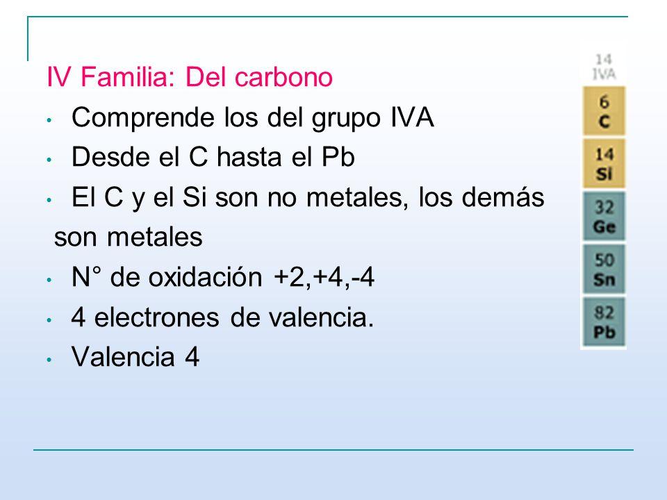 Tabla peridica y configuracin electrnica ppt video online iv familia del carbono urtaz Gallery