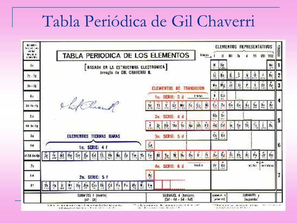 Tabla Periódica de Gil Chaverri