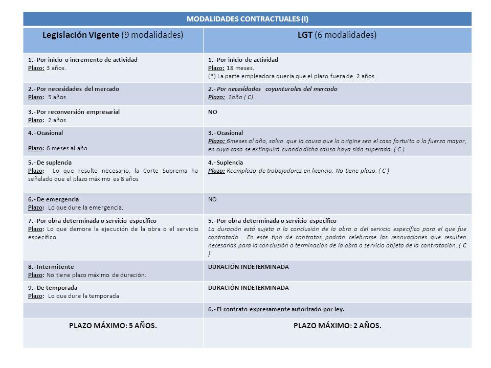 MODALIDADES CONTRACTUALES (I)