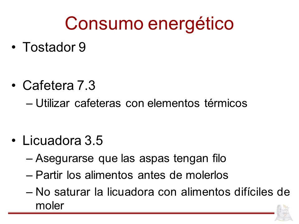 Consumo energético Tostador 9 Cafetera 7.3 Licuadora 3.5