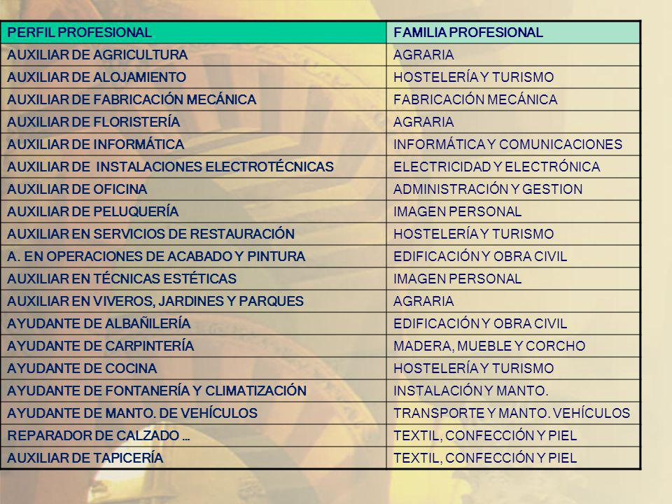 PERFIL PROFESIONAL FAMILIA PROFESIONAL. AUXILIAR DE AGRICULTURA. AGRARIA. AUXILIAR DE ALOJAMIENTO.