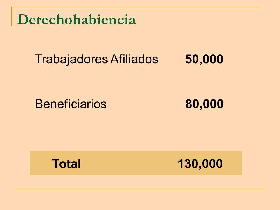 Derechohabiencia Trabajadores Afiliados 50,000 Beneficiarios 80,000