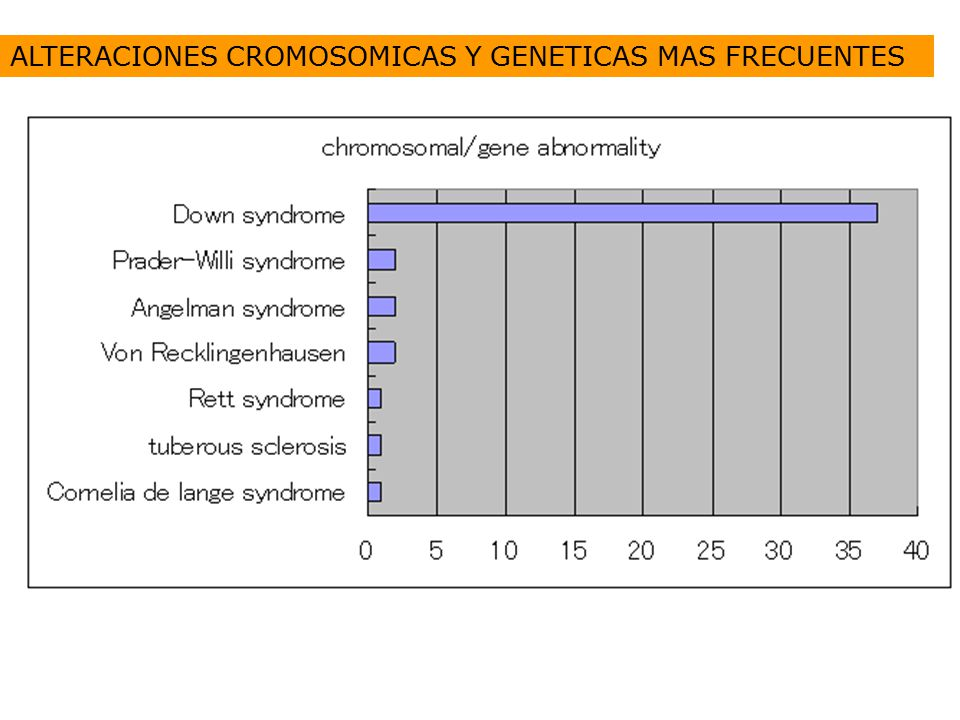 ALTERACIONES CROMOSOMICAS Y GENETICAS MAS FRECUENTES