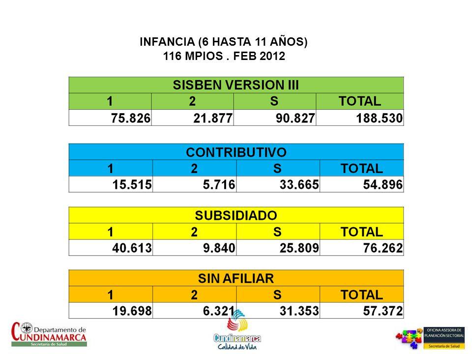 INFANCIA (6 HASTA 11 AÑOS) 116 MPIOS . FEB 2012