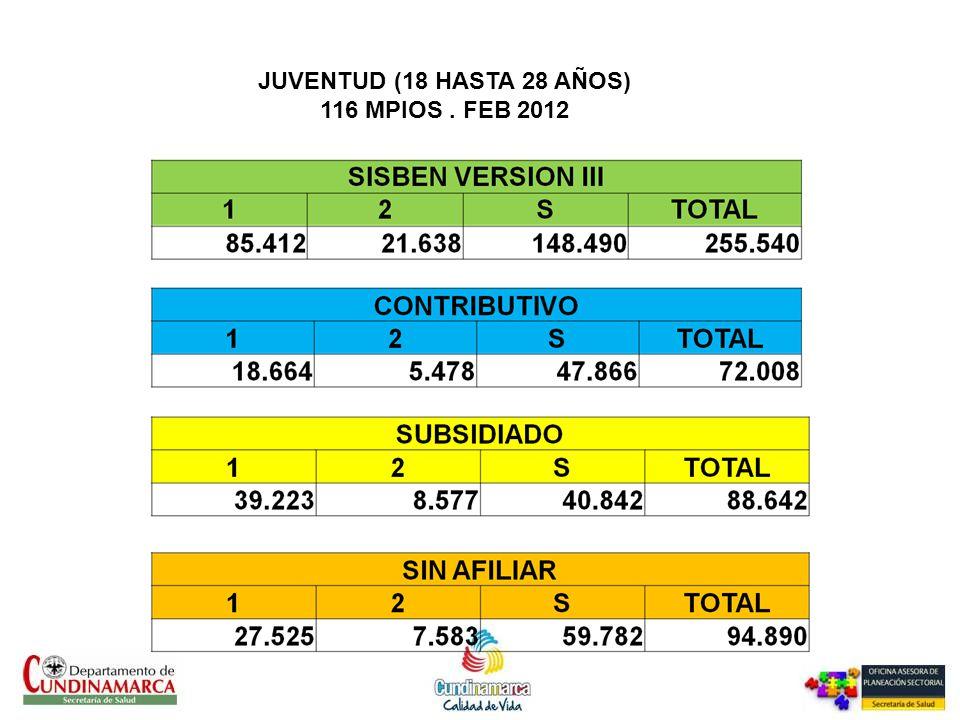 JUVENTUD (18 HASTA 28 AÑOS) 116 MPIOS . FEB 2012