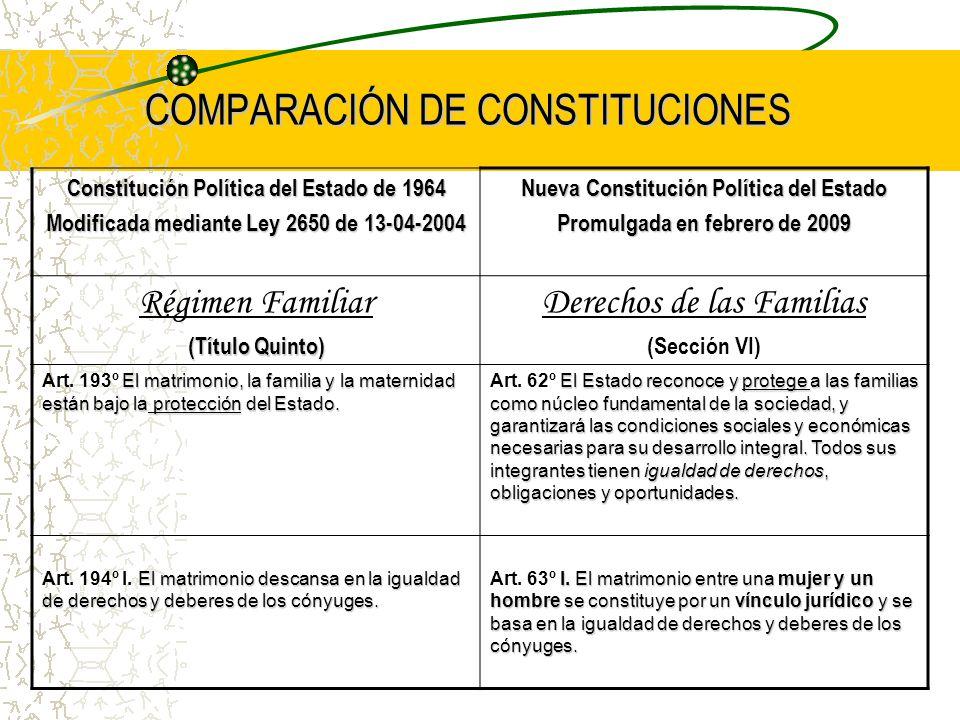 COMPARACIÓN DE CONSTITUCIONES