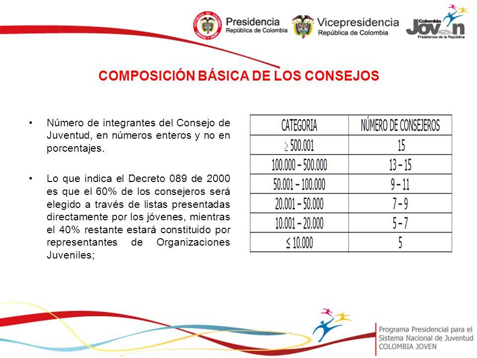 COMPOSICIÓN BÁSICA DE LOS CONSEJOS