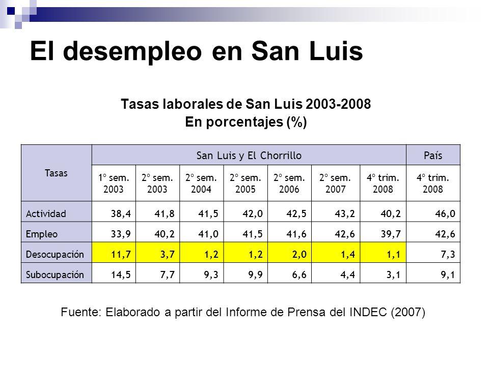 El desempleo en San Luis