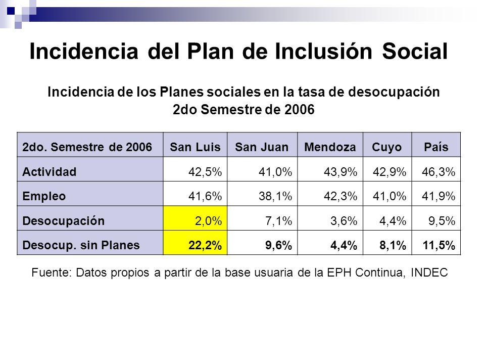 Incidencia del Plan de Inclusión Social