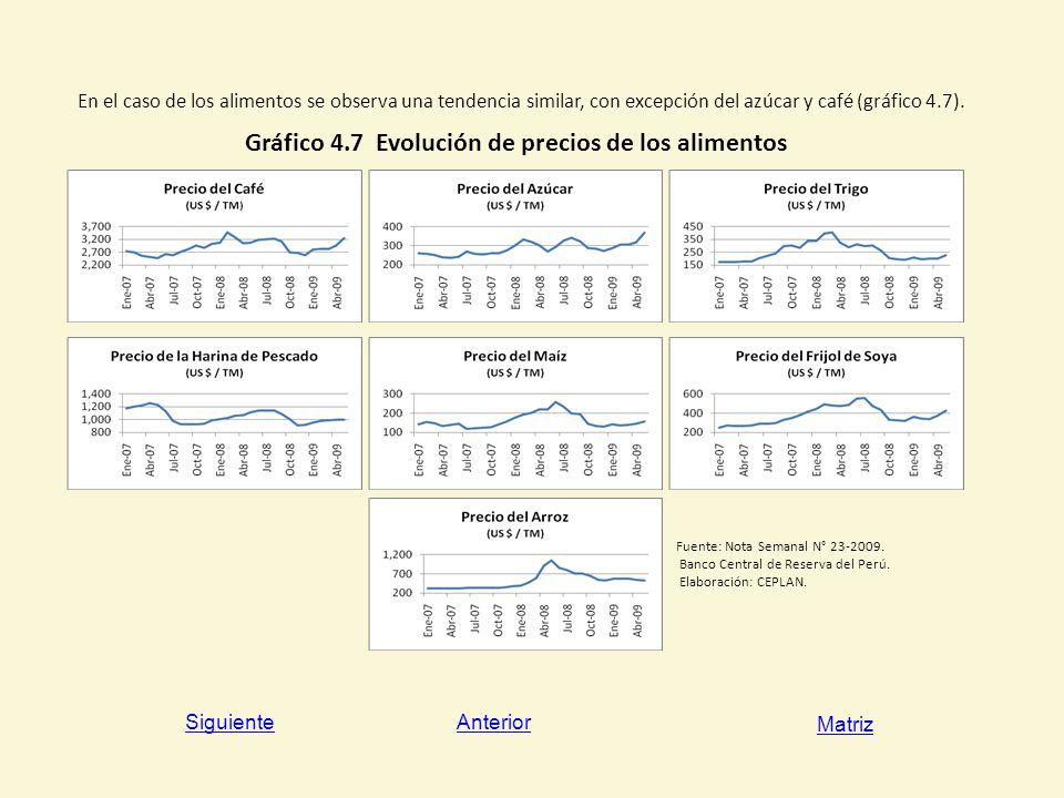 Gráfico 4.7 Evolución de precios de los alimentos
