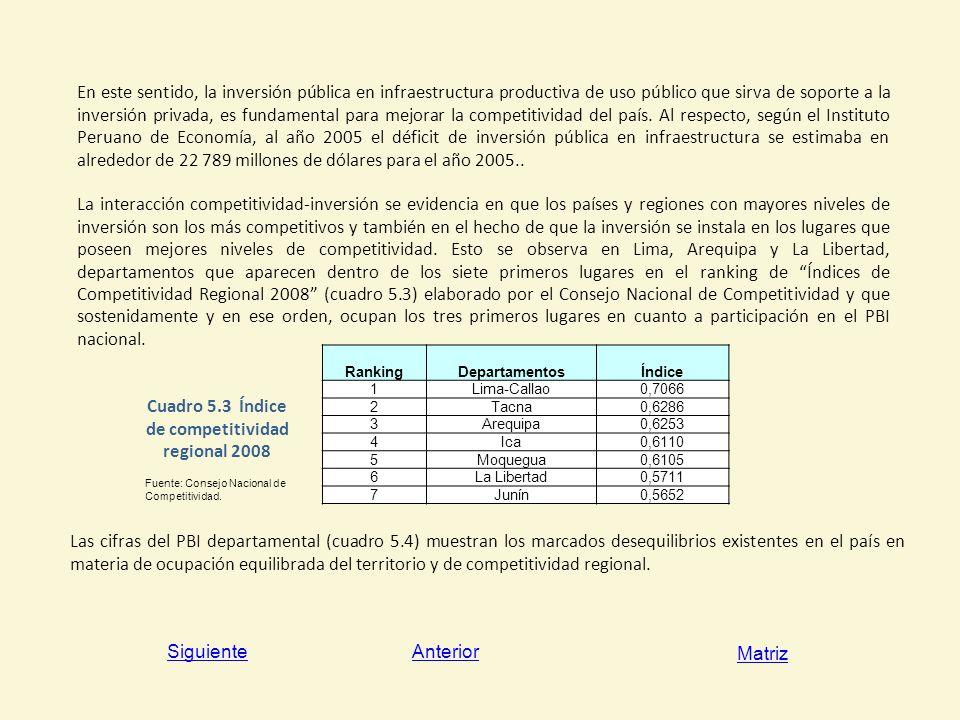Cuadro 5.3 Índice de competitividad regional 2008