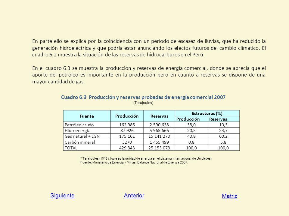 Cuadro 6.3 Producción y reservas probadas de energía comercial 2007