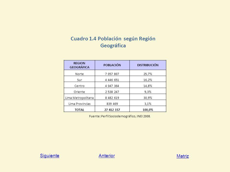 Cuadro 1.4 Población según Región Geográfica